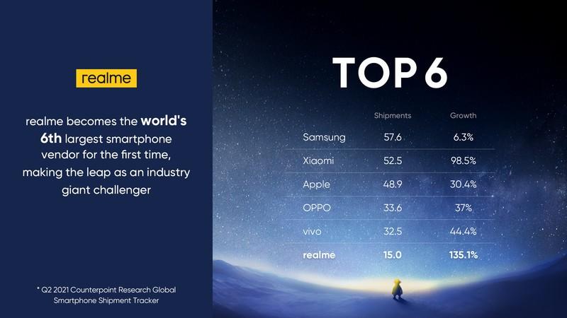 Realme влезе в топ 6 на световните производители на смартфони